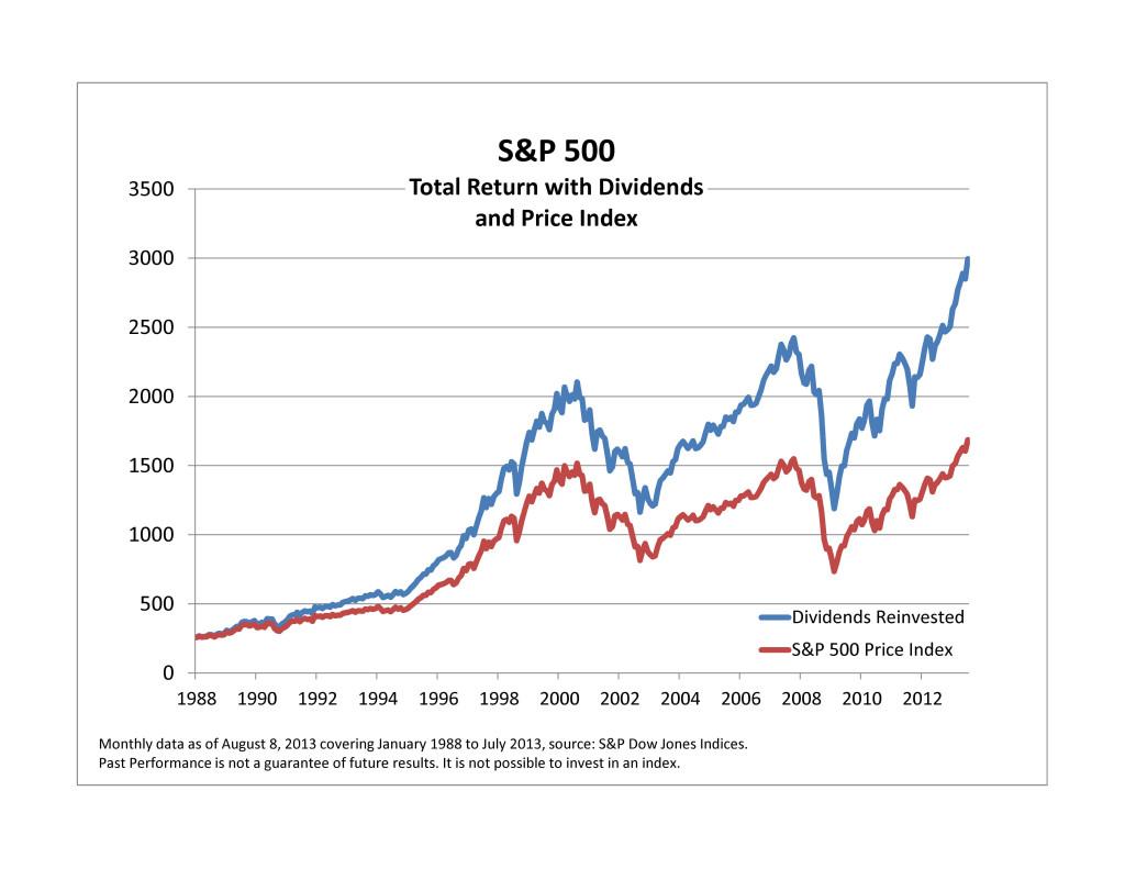 SP500 porównanie z SP500 Total Return