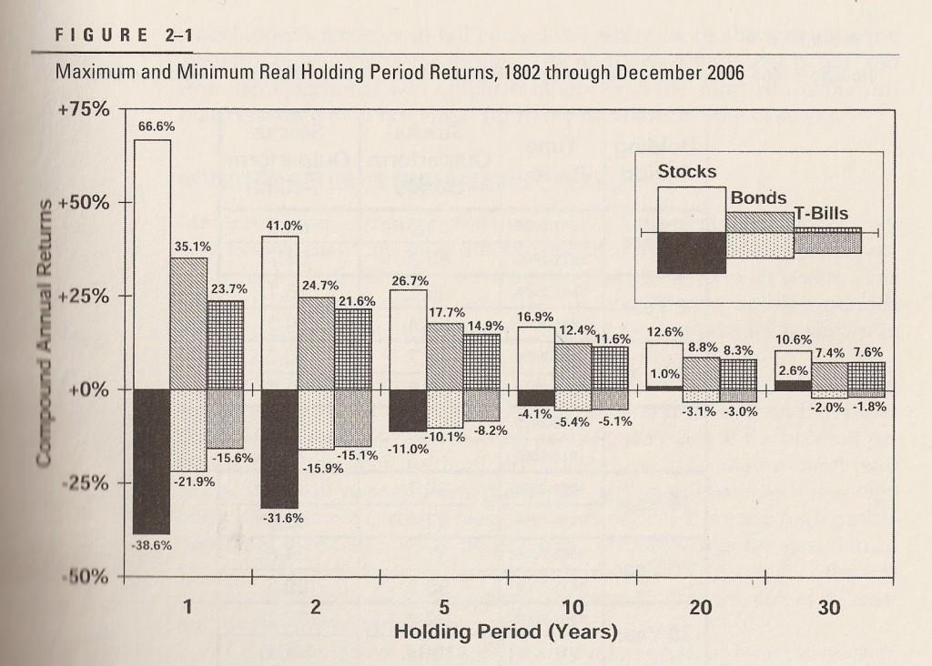 Wpływ czasu trwania inwestycji na stopy zwrotu